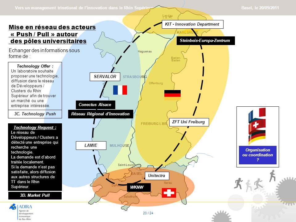 Vers un management trinational de linnovation dans le Rhin Supérieur Basel, le 20/09/2011 20 / 24 Mise en réseau des acteurs « Push / Pull » autour de