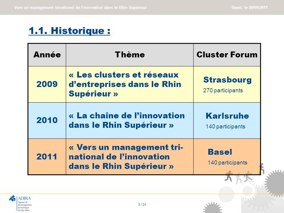 Vers un management trinational de linnovation dans le Rhin Supérieur Basel, le 20/09/2011 3 / 24 1.1. Historique : AnnéeThèmeCluster Forum 2009 « Les