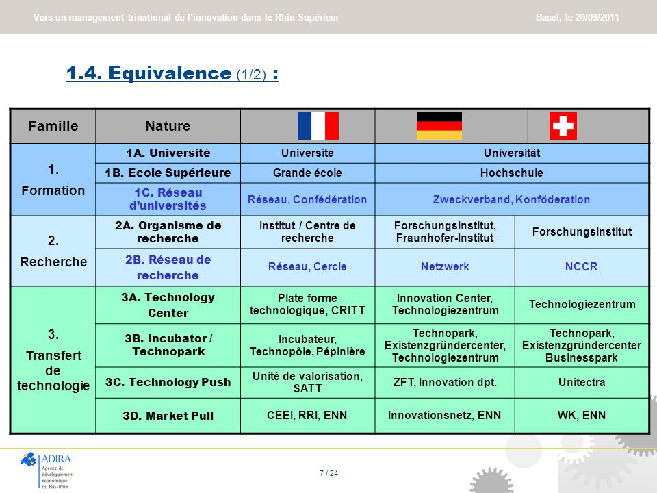 Vers un management trinational de linnovation dans le Rhin Supérieur Basel, le 20/09/2011 7 / 24 1.4. Equivalence (1/2) : FamilleNature 1. Formation 1