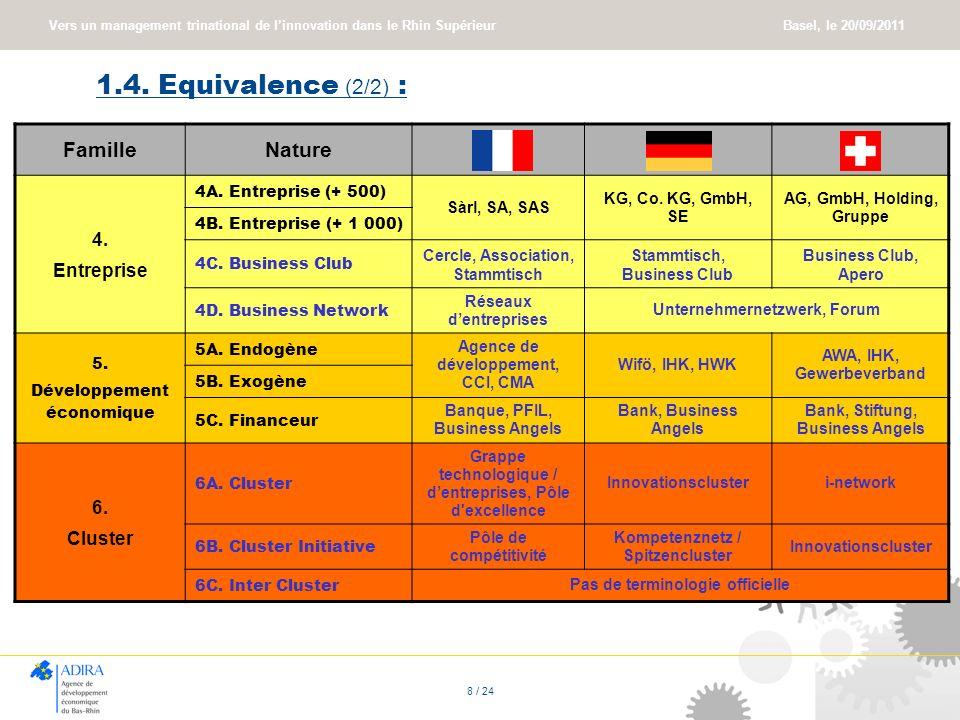 Vers un management trinational de linnovation dans le Rhin Supérieur Basel, le 20/09/2011 8 / 24 1.4. Equivalence (2/2) : FamilleNature 4. Entreprise