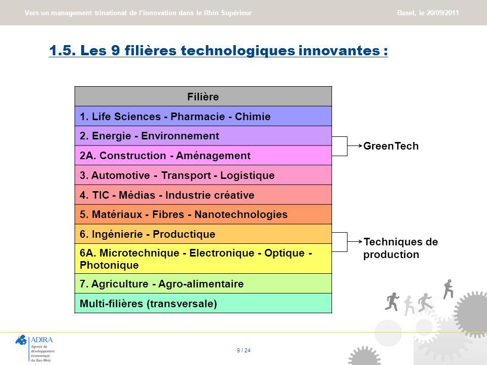 Vers un management trinational de linnovation dans le Rhin Supérieur Basel, le 20/09/2011 9 / 24 1.5. Les 9 filières technologiques innovantes : Filiè
