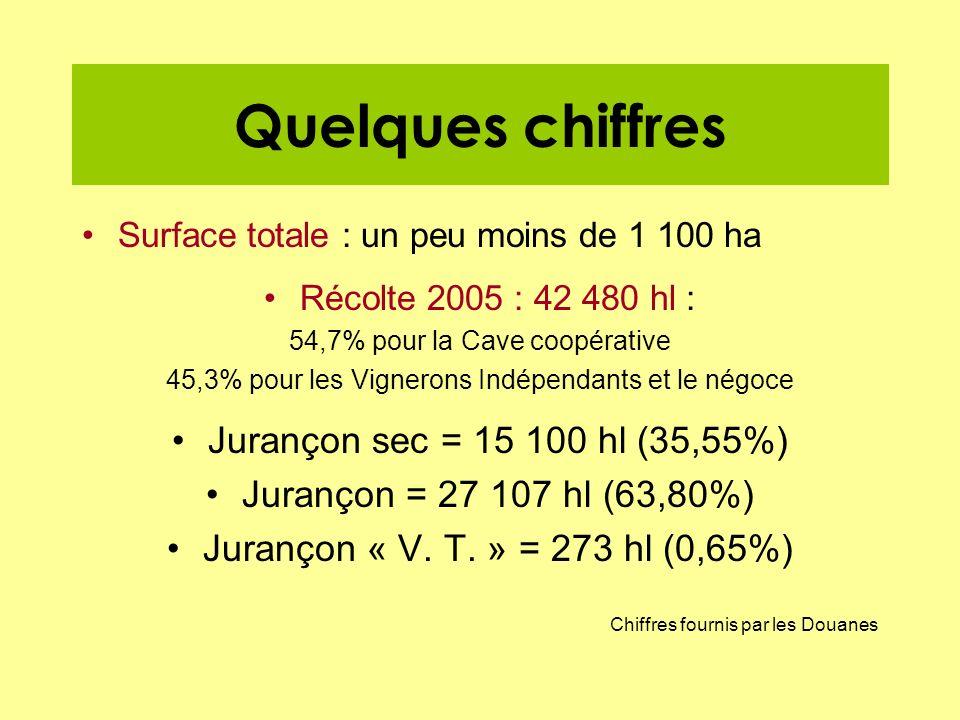 Quelques chiffres Surface totale : un peu moins de 1 100 ha Récolte 2005 : 42 480 hl : 54,7% pour la Cave coopérative 45,3% pour les Vignerons Indépen