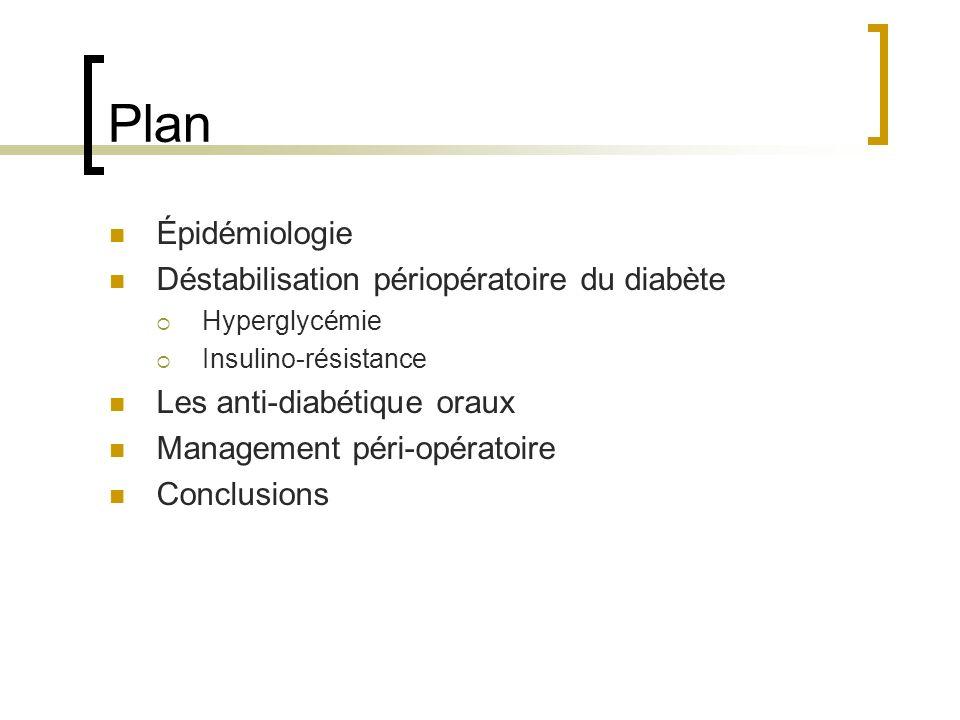 Plan Épidémiologie Déstabilisation périopératoire du diabète Hyperglycémie Insulino-résistance Les anti-diabétique oraux Management péri-opératoire Co