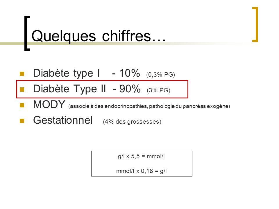 Quelques chiffres… Diabète type I - 10% (0,3% PG) Diabète Type II - 90% (3% PG) MODY (associé à des endocrinopathies, pathologie du pancréas exogène)