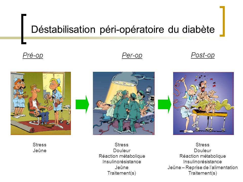 Déstabilisation péri-opératoire du diabète Stress Douleur Réaction métabolique Insulinorésistance Jeûne – Reprise de lalimentation Traitement(s) Post-