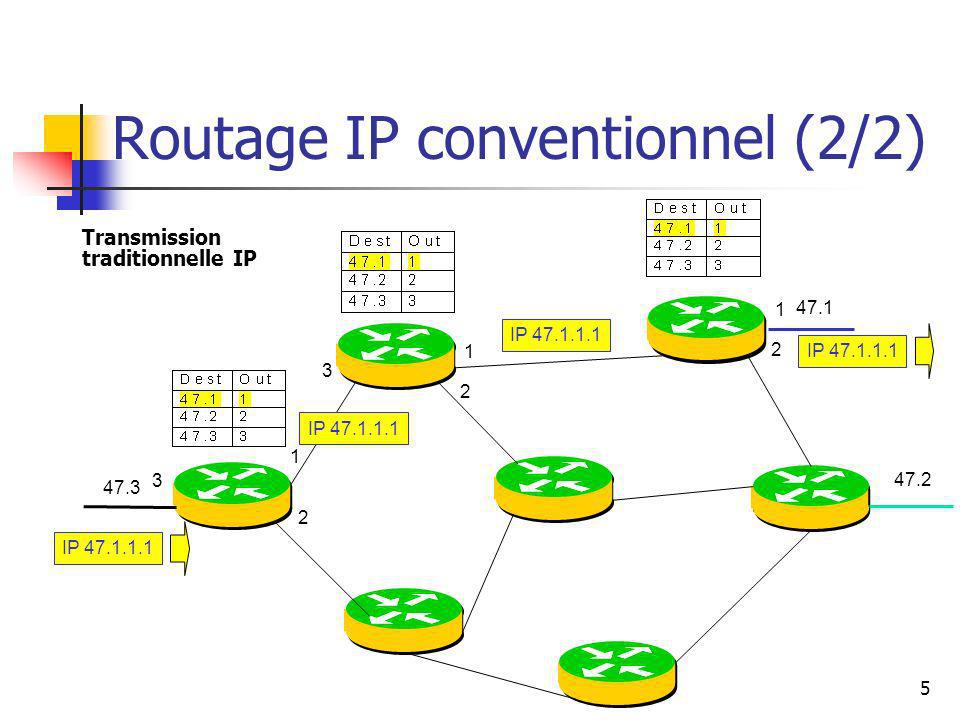 5 Routage IP conventionnel (2/2) Transmission traditionnelle IP 47.1 47.2 47.3 IP 47.1.1.1 1 2 3 1 2 1 2 3