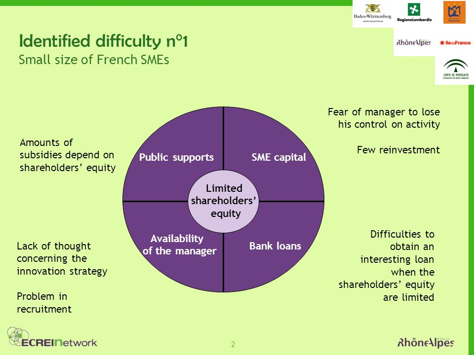 2 Identified difficulty n°1 Small size of French SMEs Limited shareholders equity SME capital Bank loans Availability of the manager Public supports Amounts of subsidies depend on shareholders equity Fear of manager to lose his control on activity Few reinvestment Difficulties to obtain an interesting loan when the shareholders equity are limited Lack of thought concerning the innovation strategy Problem in recruitment