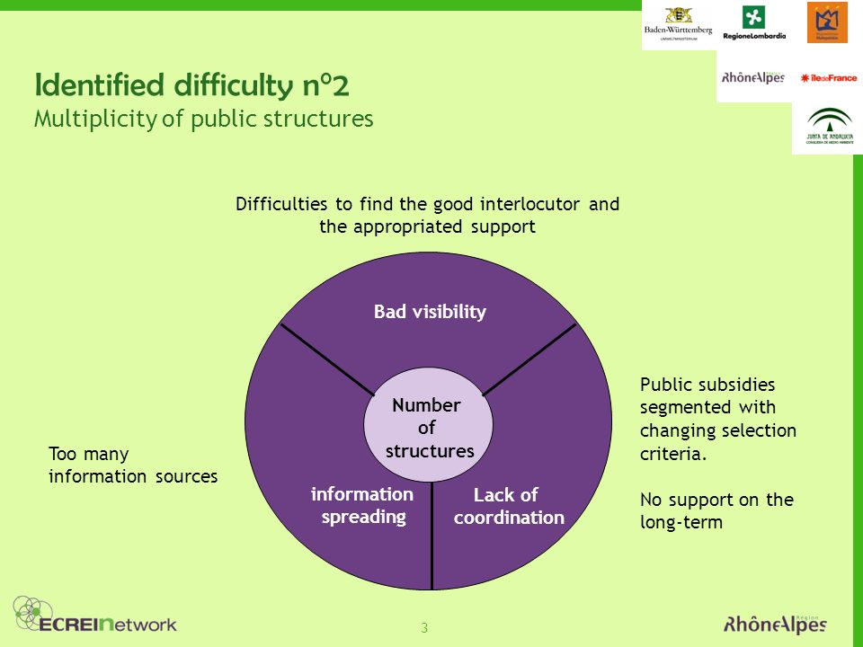 3 Identified difficulty n°2 Multiplicity of public structures Number of structures Bad visibility Lack of coordination information spreading Public subsidies segmented with changing selection criteria.