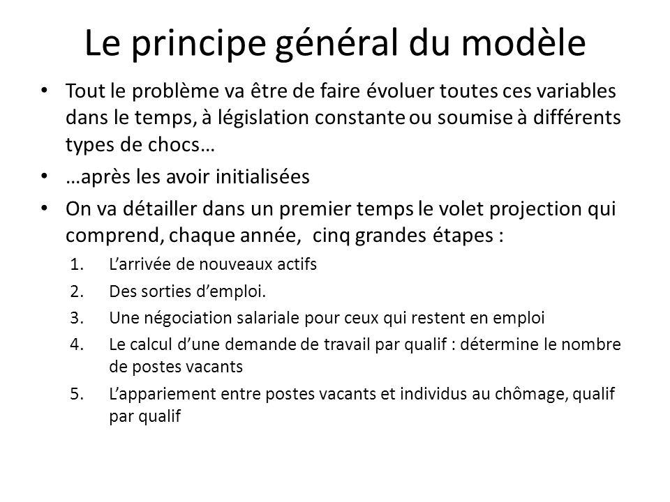 Le principe général du modèle Tout le problème va être de faire évoluer toutes ces variables dans le temps, à législation constante ou soumise à diffé