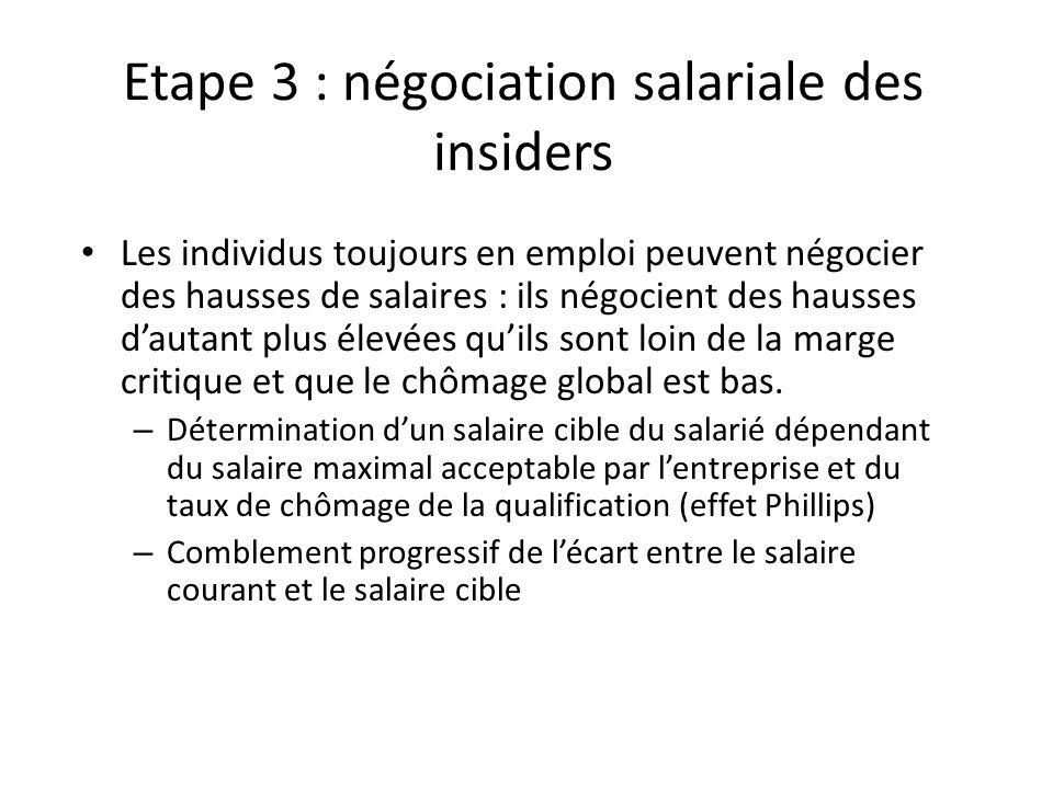 Etape 3 : négociation salariale des insiders Les individus toujours en emploi peuvent négocier des hausses de salaires : ils négocient des hausses dau