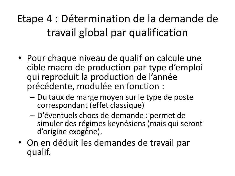 Etape 4 : Détermination de la demande de travail global par qualification Pour chaque niveau de qualif on calcule une cible macro de production par ty