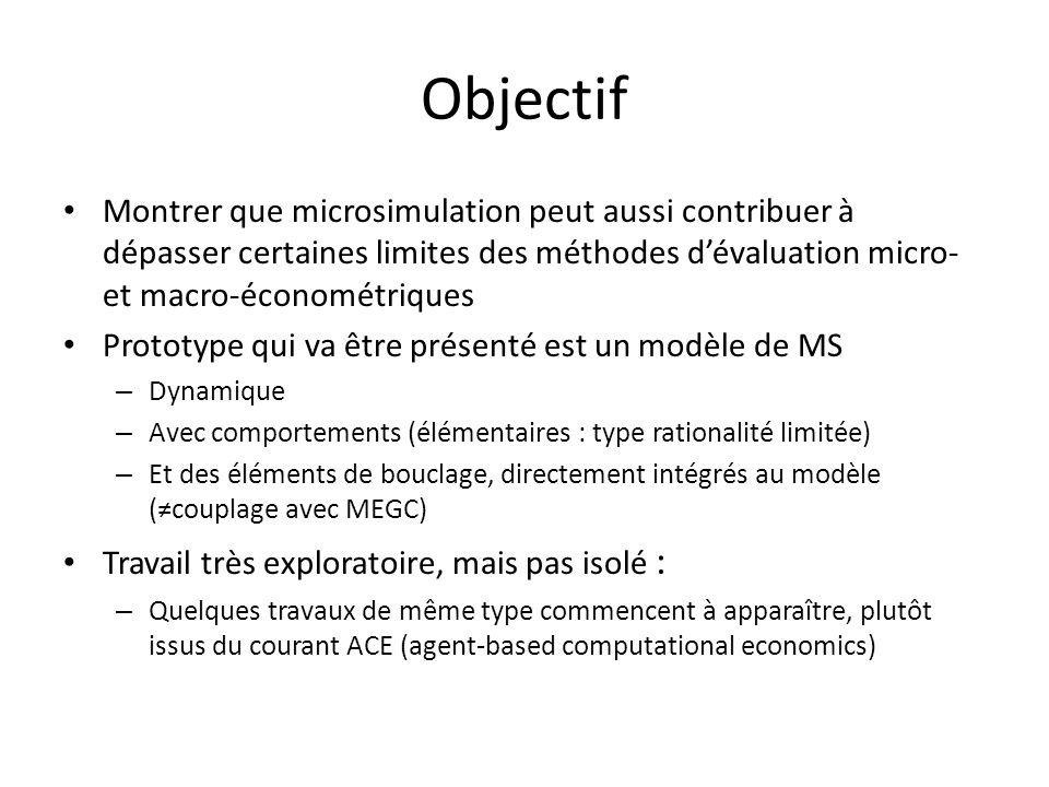 Objectif Montrer que microsimulation peut aussi contribuer à dépasser certaines limites des méthodes dévaluation micro- et macro-économétriques Protot
