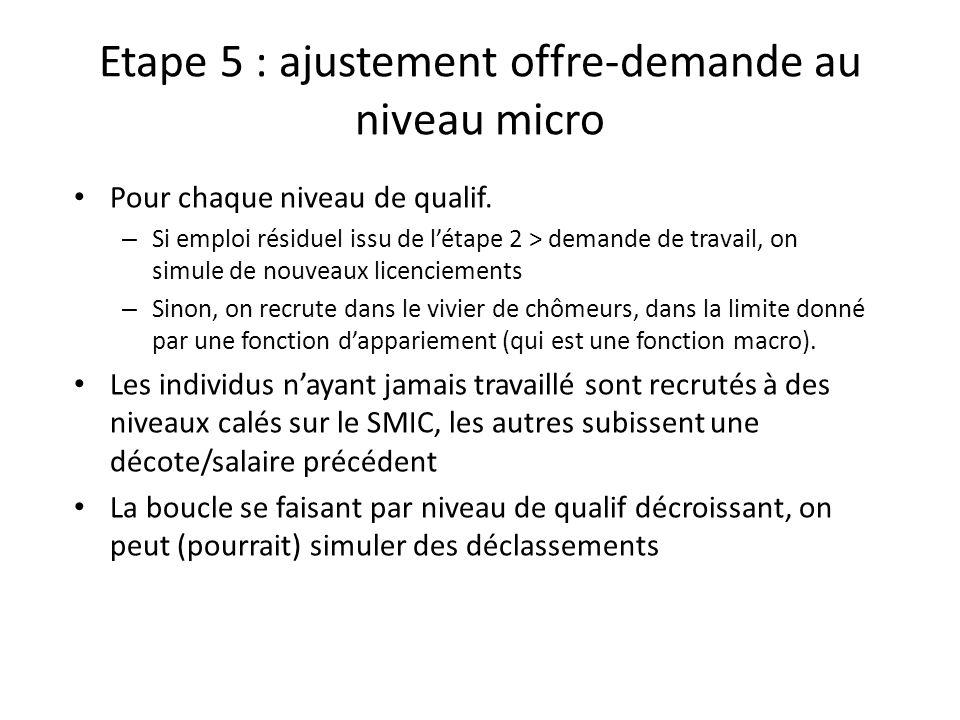 Etape 5 : ajustement offre-demande au niveau micro Pour chaque niveau de qualif. – Si emploi résiduel issu de létape 2 > demande de travail, on simule