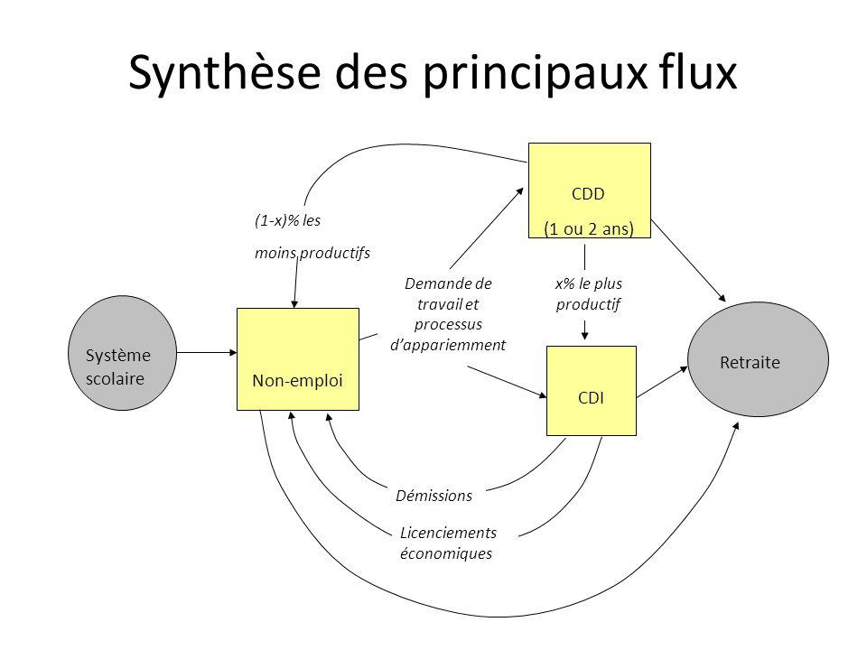 Synthèse des principaux flux Retraite Système scolaire Non-emploi CDD (1 ou 2 ans) CDI x% le plus productif (1-x)% les moins productifs Démissions Lic