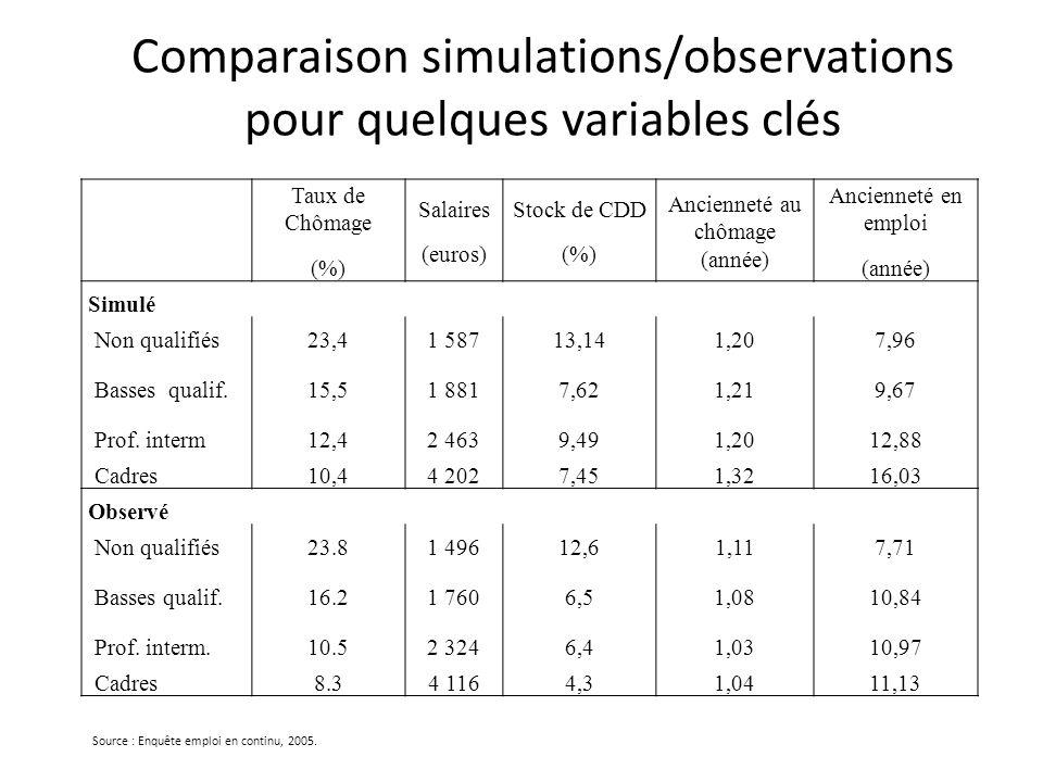 Comparaison simulations/observations pour quelques variables clés Source : Enquête emploi en continu, 2005. Taux de Chômage (%) Salaires (euros) Stock