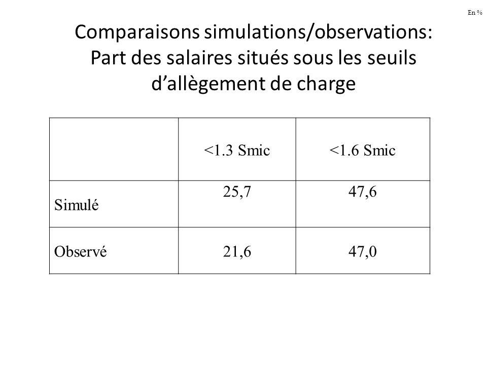 Comparaisons simulations/observations: Part des salaires situés sous les seuils dallègement de charge <1.3 Smic<1.6 Smic Simulé 25,747,6 Observé21,647