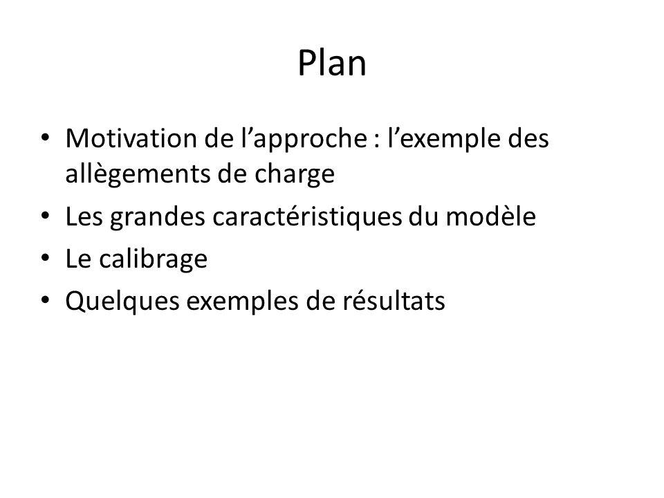 Plan Motivation de lapproche : lexemple des allègements de charge Les grandes caractéristiques du modèle Le calibrage Quelques exemples de résultats