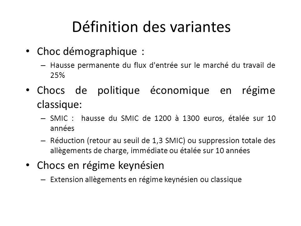 Définition des variantes Choc démographique : – Hausse permanente du flux d'entrée sur le marché du travail de 25% Chocs de politique économique en ré