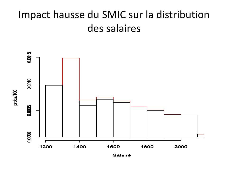 Impact hausse du SMIC sur la distribution des salaires
