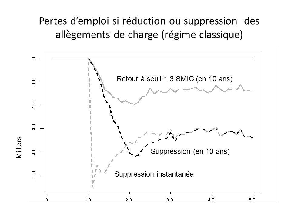 Pertes demploi si réduction ou suppression des allègements de charge (régime classique) Retour à seuil 1.3 SMIC (en 10 ans) Suppression (en 10 ans) Su