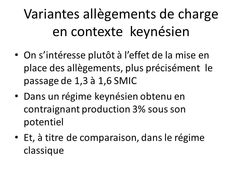 Variantes allègements de charge en contexte keynésien On sintéresse plutôt à leffet de la mise en place des allègements, plus précisément le passage d
