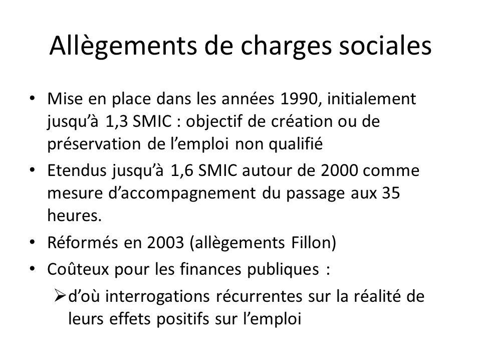Allègements de charges sociales Mise en place dans les années 1990, initialement jusquà 1,3 SMIC : objectif de création ou de préservation de lemploi