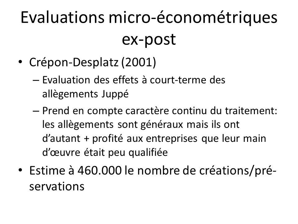Evaluations micro-économétriques ex-post Crépon-Desplatz (2001) – Evaluation des effets à court-terme des allègements Juppé – Prend en compte caractèr