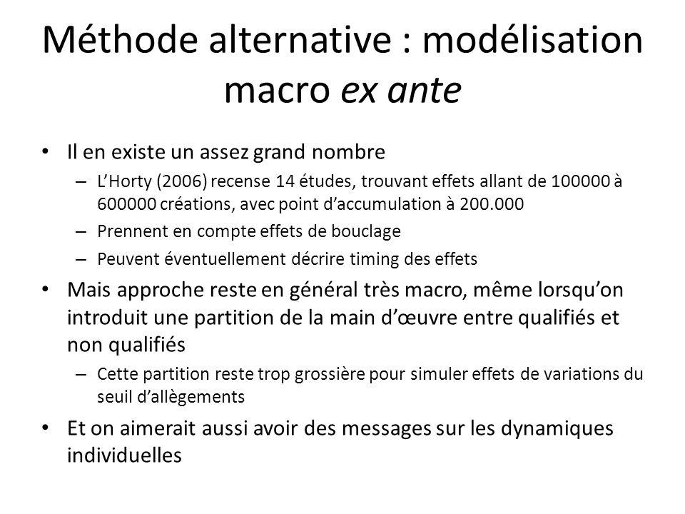 Méthode alternative : modélisation macro ex ante Il en existe un assez grand nombre – LHorty (2006) recense 14 études, trouvant effets allant de 10000