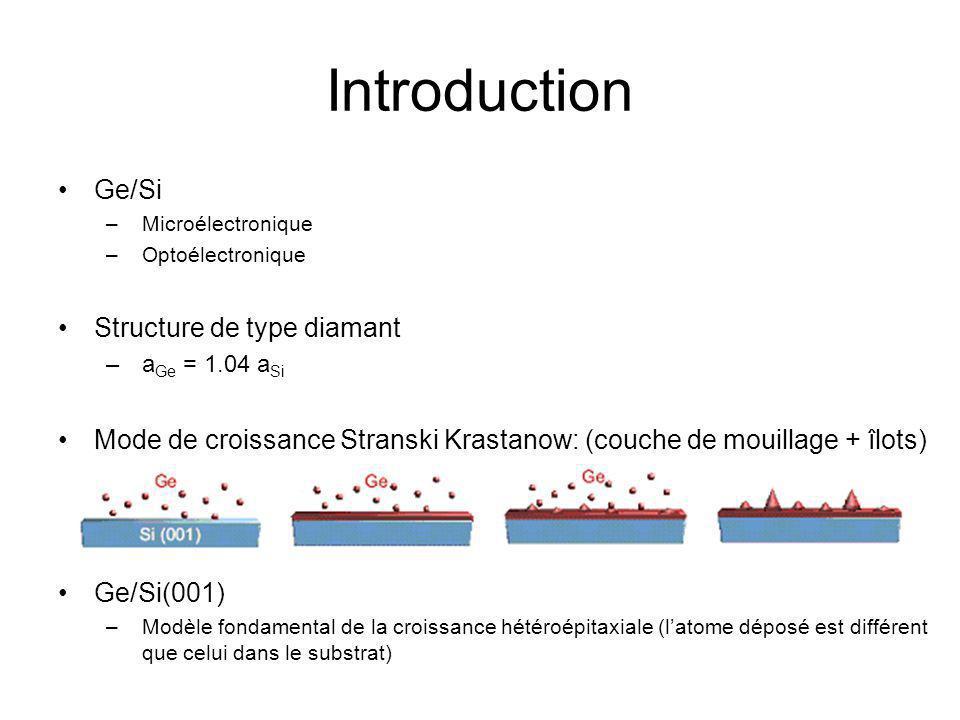 2~3 MC GeSi pur0,9+ MC Ge Vue suivant [1 -1 0]Vue suivant [1 1 0] Vue suivant [0 0 1] Z Vue suivant Z <0,9 MC Ge1~2 MC Ge Problématique Diamant Surface non-reconstruite Liaisons pendantes Reconstruction (2x1) Reconstruction (2xN) Y Vue suivant Y X Vue suivant X Beaucoup étudié dans les 30 ans passés Surface mieux organisée Quune étude théorique et aucune expérimentale Désordre de surface, etc.