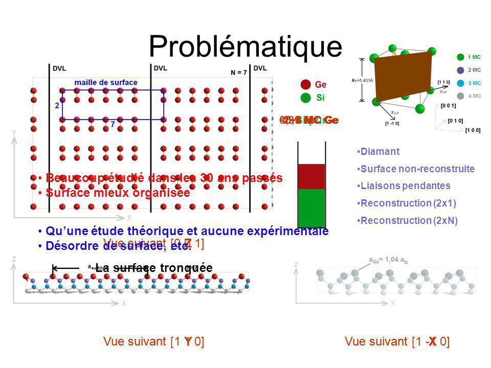 Le but –D–Déplacements X,Z Plan de symétrie –C–Concentration Interdiffusion Site favorable 100% Concentration de Ge Objectifs 0% MC Plan de symétrie A Plan de symétrie B Plan de symétrie A Position initiale de la reconstruction (2x1) Résultat de notre analyse qualitative préliminaire Résultat de la simulation Monte Carlo par Nurminen et al.