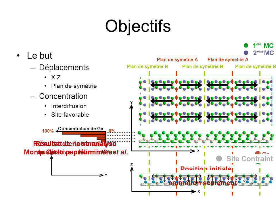 Outil Diffraction du rayonnement synchrotron X en incidence rasante Diffractomètre Incidence normale Incidence rasante Haute brillance, plus focalisé, etc.