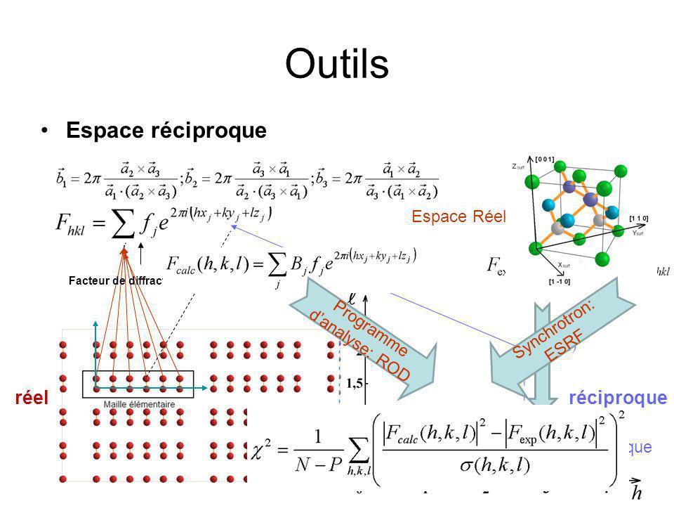 Facteur de correction Déplacement (X) Concentration (Moyenne) Facteur de correction dacceptation pour les deux types de scan Facteur de structure après la correction dacceptation pour les deux types de scan Vérification Diagramme circulaire pour les variations des données Notre résultat: 2MC de Ge, Surface reconstruite (2x9), T=943K Simulation Monte Carlo (Nurminen et al.): 2MC de Ge, Surface reconstruite (2x10), T=11K Total de dépôt = 2MC Total de notre résultat = 1,7 MC Total de simulation 1 = 1,75 MC Total de simulation 2 = 0,92 MC