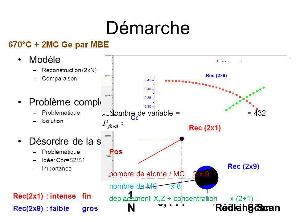 Résultats Comparaison –Dans le plan (X, Y) –Hors du plan (Z) Déplacements –X–X –Z–Z Concentration –Variation Maille élémentaire Site favorable pour Si Facteur théoriqueFacteur expérimental Accord: χ 2 = 2,351,37 1 ère MC 2 ème MC 3 ème MC 5 ème MC Position finale