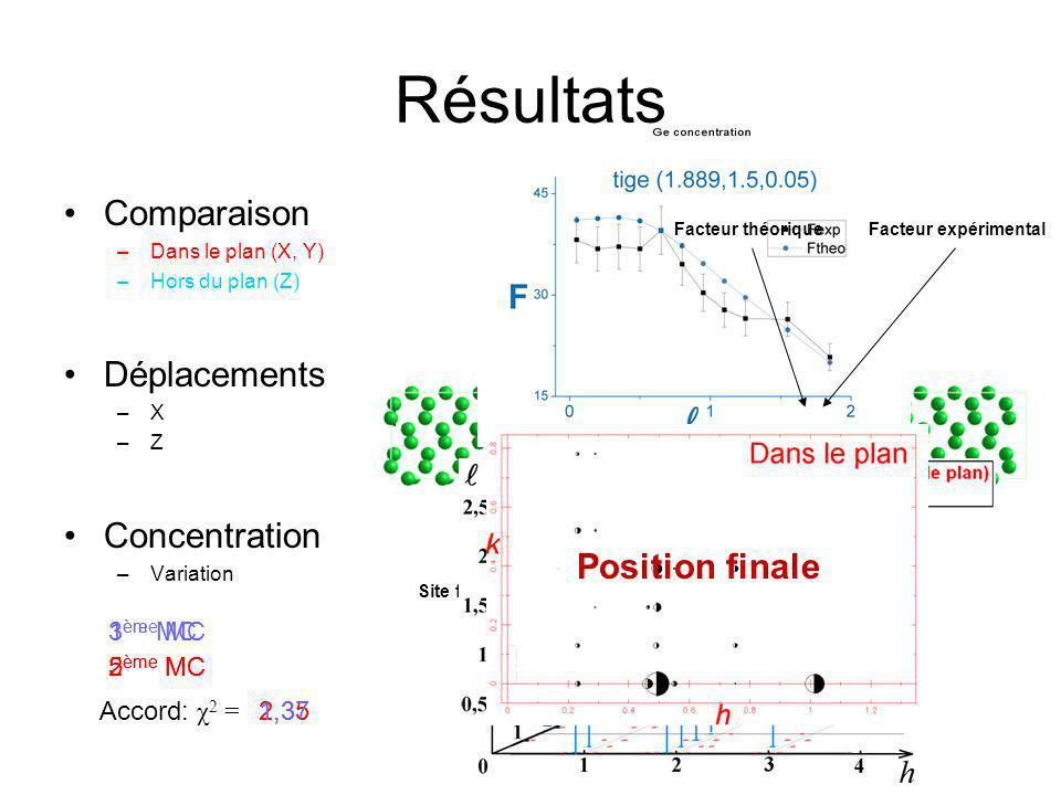Conclusion L expérience à ID03 Reconstruction (2x9) Interdiffusion jusquà 6 ème MC Problème complexe Approximation polynomiale Désordre de surface Correction dacceptation 2 MC de Ge sur Si (001) à T=670 ° C Déplacement suivant X,Z Moyenne et Variation de la concentration semi-quantitatif Elargissement du pic Trop de variable