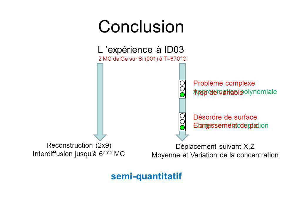 Conclusion 1 ère détermination expérimentale de la structure atomique de la reconstruction 2MC Ge:Si(001)-(2xN).