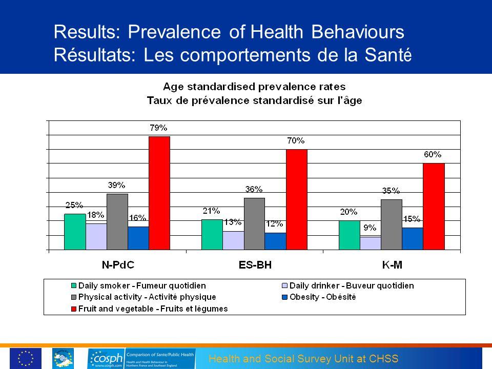 Health and Social Survey Unit at CHSS Results: Prevalence of Health Behaviours Résultats: Les comportements de la Sant é