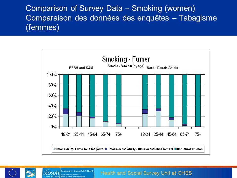 Health and Social Survey Unit at CHSS Comparison of Survey Data – Smoking (women) Comparaison des données des enquêtes – Tabagisme (femmes) ESBH and K