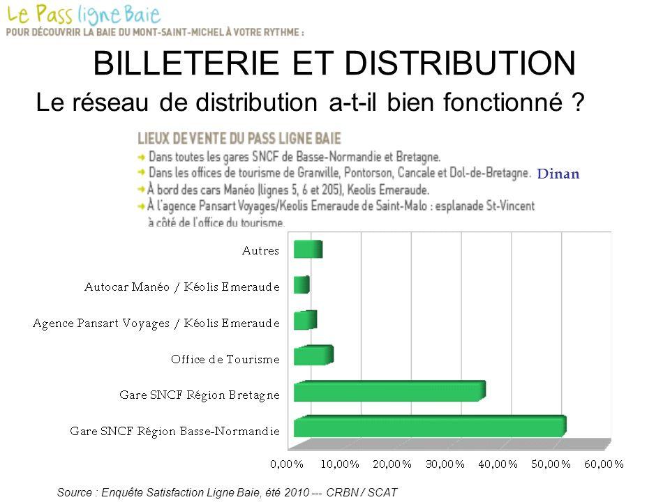 BILLETERIE ET DISTRIBUTION Le réseau de distribution a-t-il bien fonctionné ? Source : Enquête Satisfaction Ligne Baie, été 2010 --- CRBN / SCAT Dinan