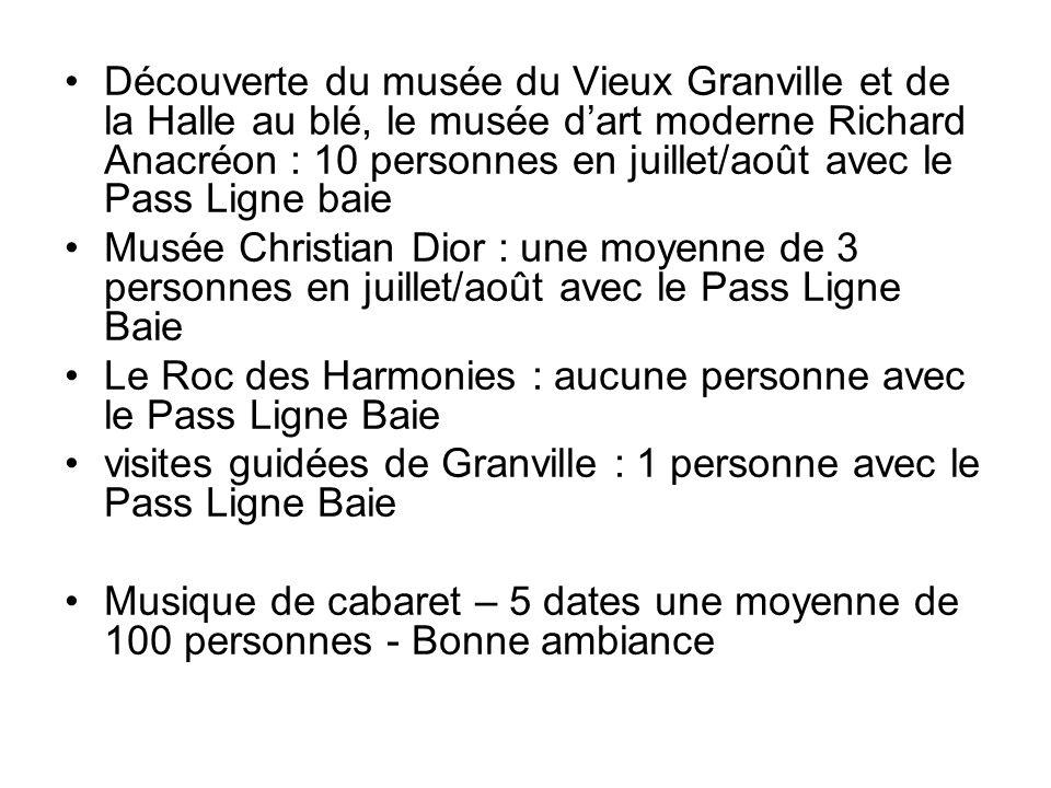 Découverte du musée du Vieux Granville et de la Halle au blé, le musée dart moderne Richard Anacréon : 10 personnes en juillet/août avec le Pass Ligne