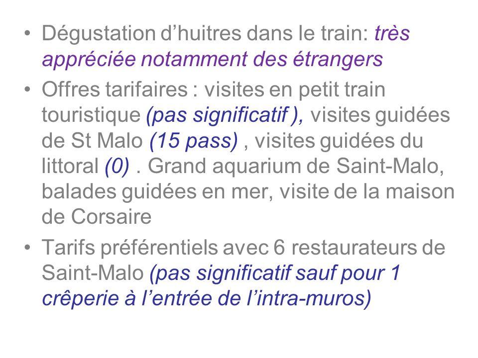 Dégustation dhuitres dans le train: très appréciée notamment des étrangers Offres tarifaires : visites en petit train touristique (pas significatif ),