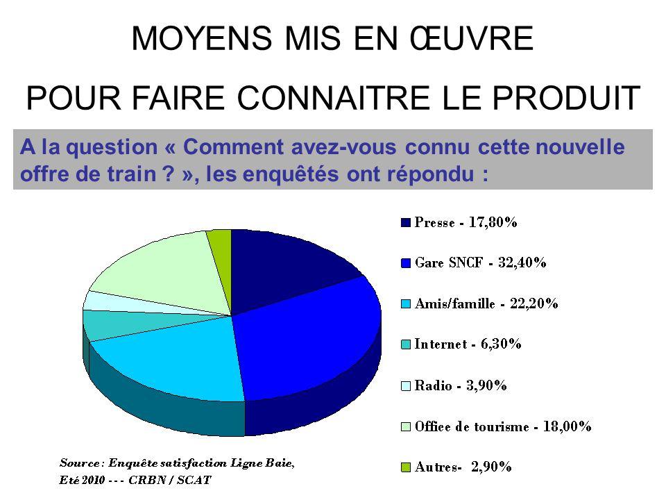 MOYENS MIS EN ŒUVRE POUR FAIRE CONNAITRE LE PRODUIT A la question « Comment avez-vous connu cette nouvelle offre de train ? », les enquêtés ont répond