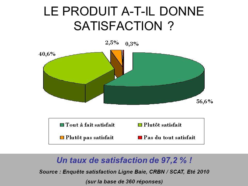 LE PRODUIT A-T-IL DONNE SATISFACTION ? Un taux de satisfaction de 97,2 % ! Source : Enquête satisfaction Ligne Baie, CRBN / SCAT, Eté 2010 (sur la bas