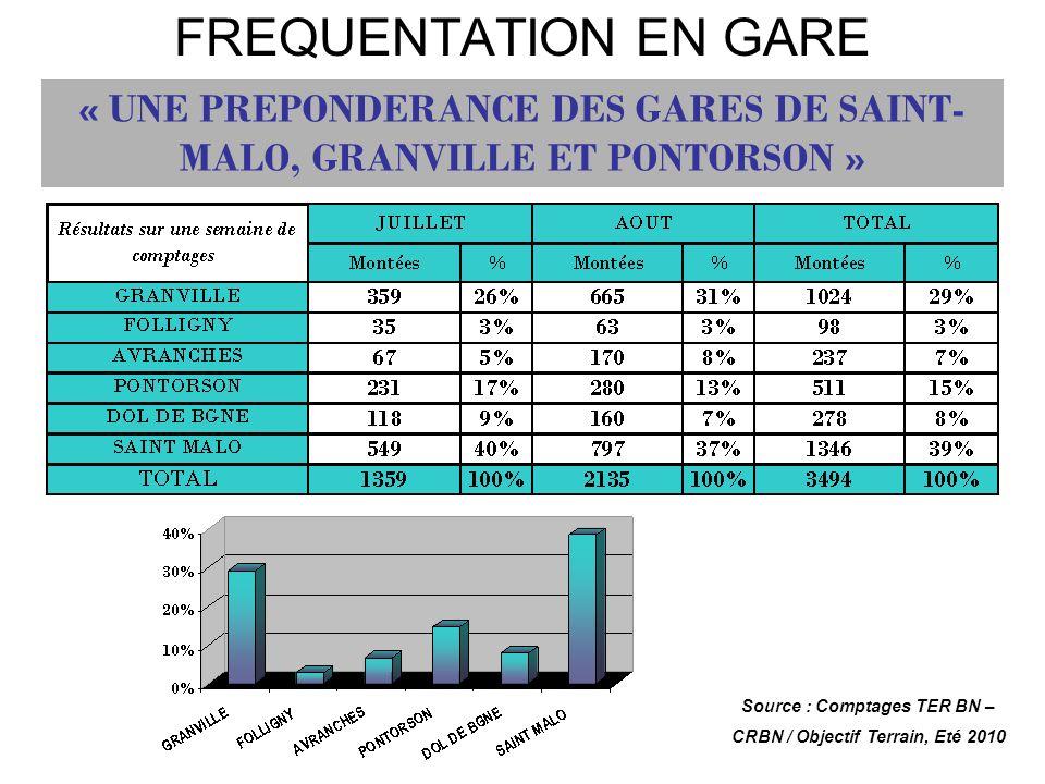 FREQUENTATION EN GARE « UNE PREPONDERANCE DES GARES DE SAINT- MALO, GRANVILLE ET PONTORSON » Source : Comptages TER BN – CRBN / Objectif Terrain, Eté