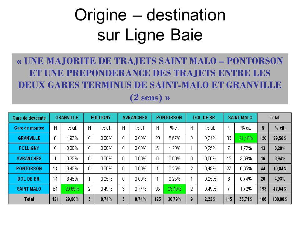 Origine – destination sur Ligne Baie « UNE MAJORITE DE TRAJETS SAINT MALO – PONTORSON ET UNE PREPONDERANCE DES TRAJETS ENTRE LES DEUX GARES TERMINUS D
