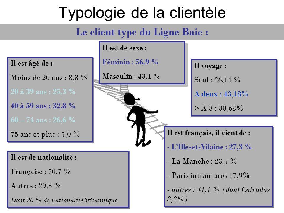 Typologie de la clientèle Il est de sexe : Féminin : 56,9 % Masculin : 43,1 % Il est de sexe : Féminin : 56,9 % Masculin : 43,1 % Il est âgé de : Moin