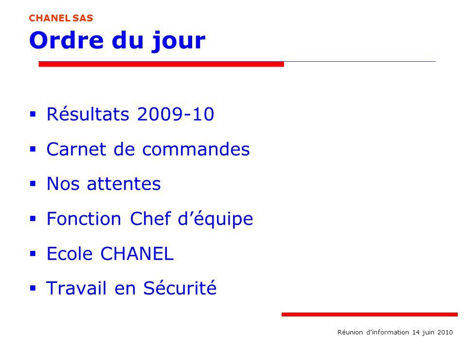 Ordre du jour Résultats 2009-10 Carnet de commandes Nos attentes Fonction Chef déquipe Ecole CHANEL Travail en Sécurité CHANEL SAS Réunion dinformatio