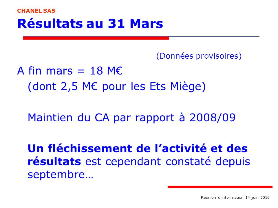 Résultats au 31 Mars (Données provisoires) A fin mars = 18 M (dont 2,5 M pour les Ets Miège) Maintien du CA par rapport à 2008/09 Un fléchissement de