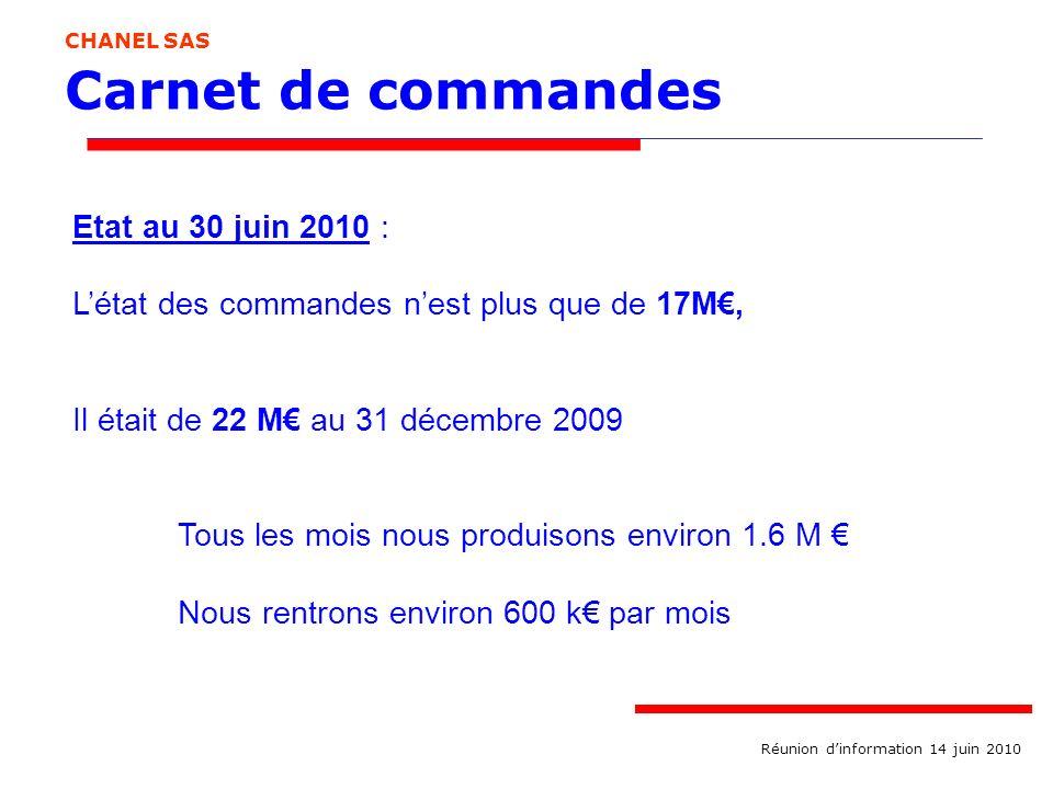 Carnet de commandes CHANEL SAS Etat au 30 juin 2010 : Létat des commandes nest plus que de 17M, Il était de 22 M au 31 décembre 2009 Tous les mois nou