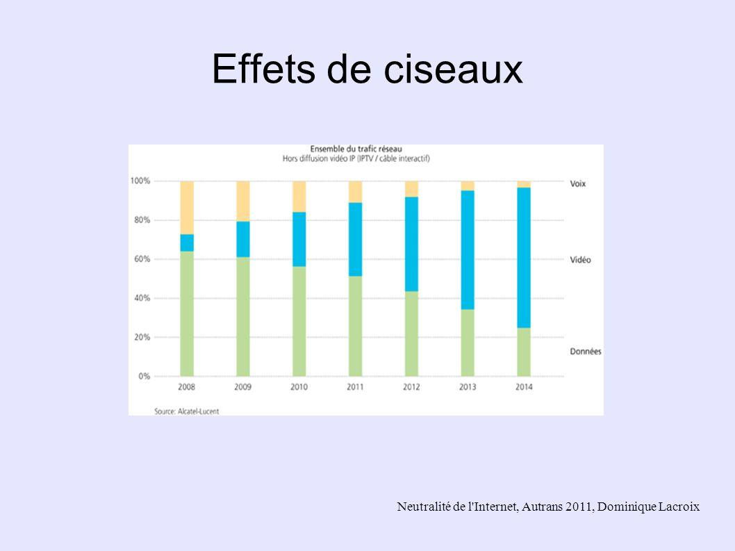 Neutralité de l'Internet, Autrans 2011, Dominique Lacroix Effets de ciseaux