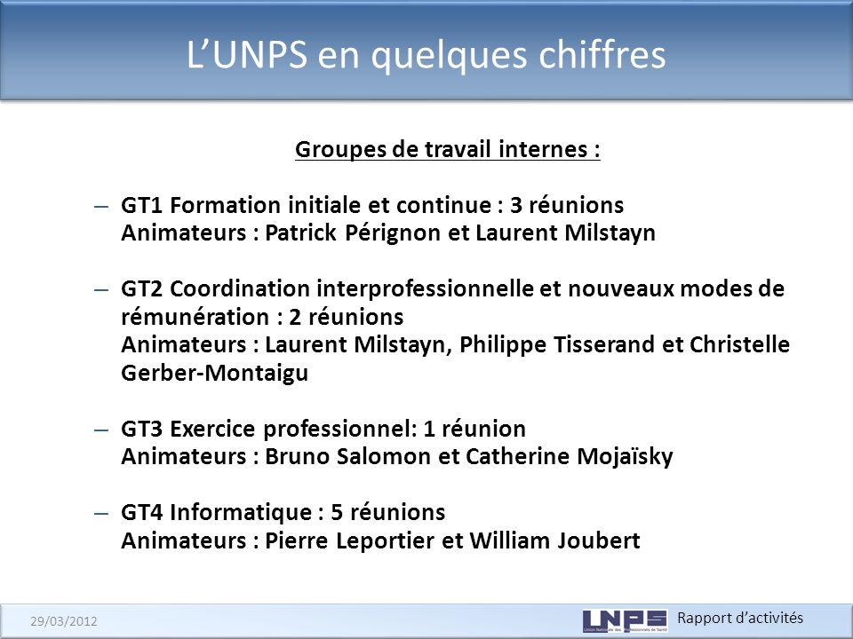 Rapport dactivités 29/03/2012 LUNPS en quelques chiffres Groupes de travail internes : – GT1 Formation initiale et continue : 3 réunions Animateurs :